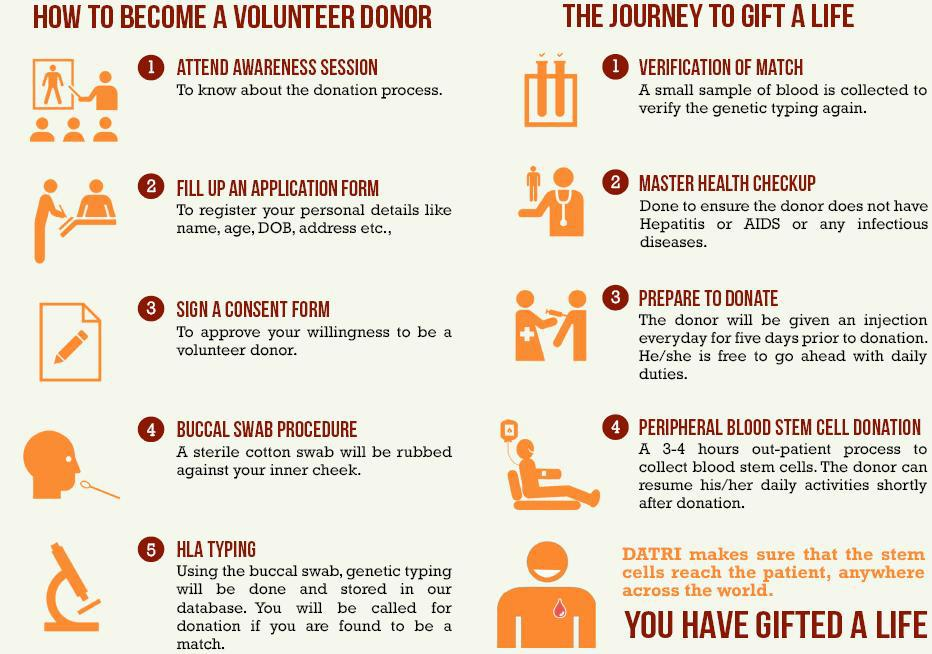 How to become a Donor