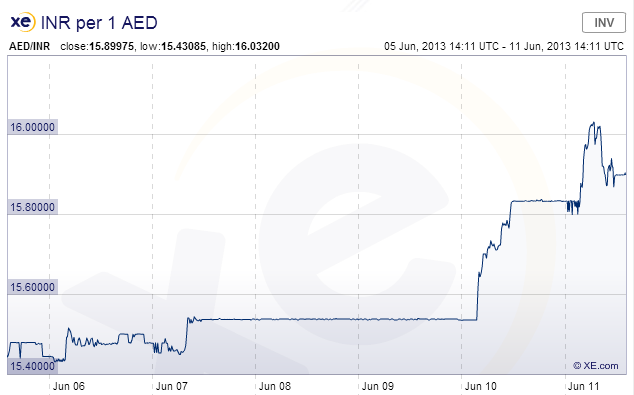 INR_AED